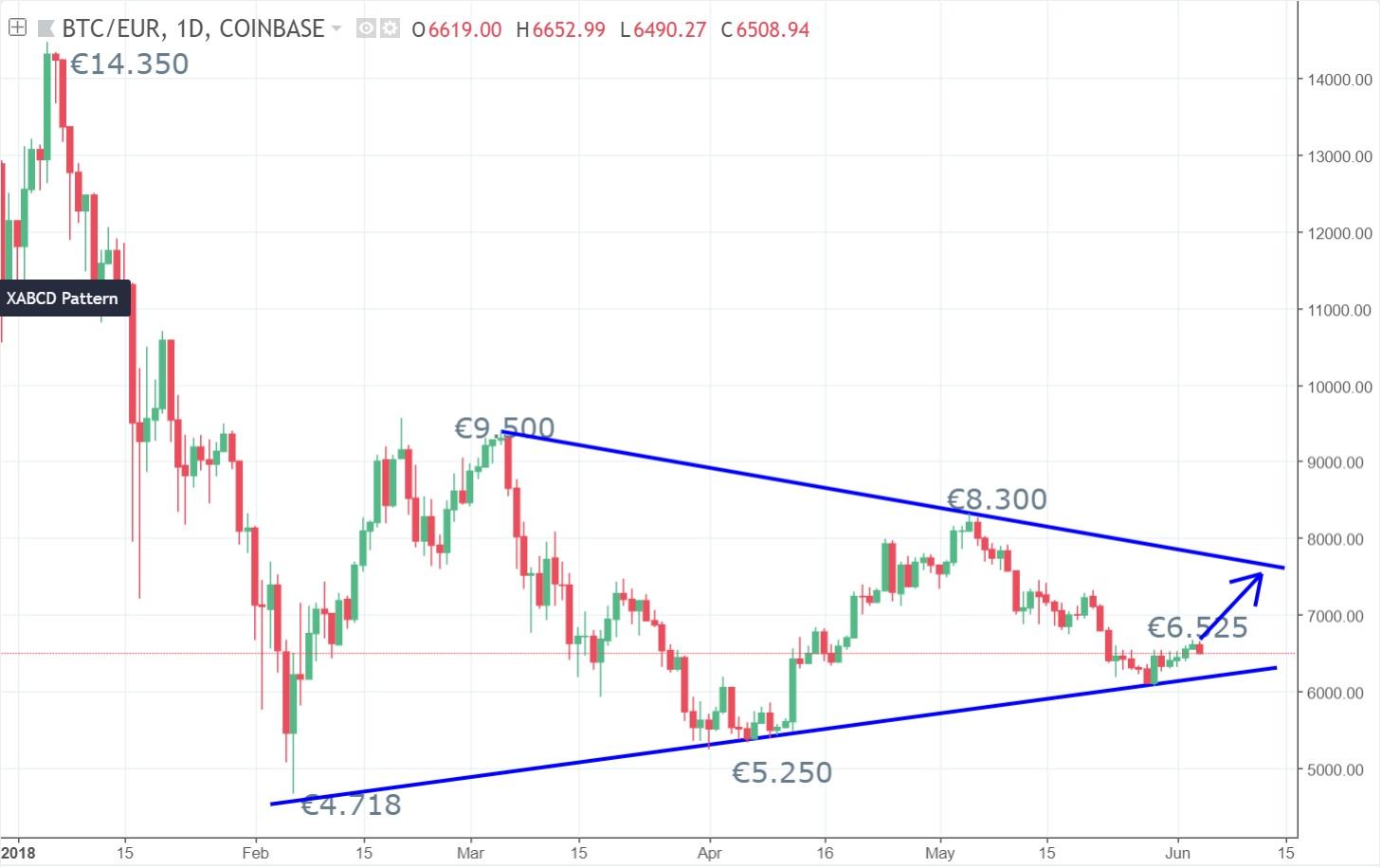 bitcoin-prijs-ontwikkelings-patroon