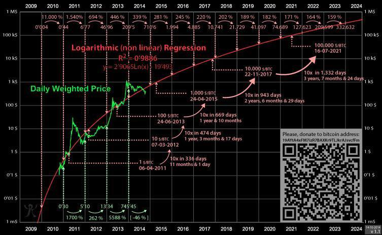 Image of future Bitcoin trajectory