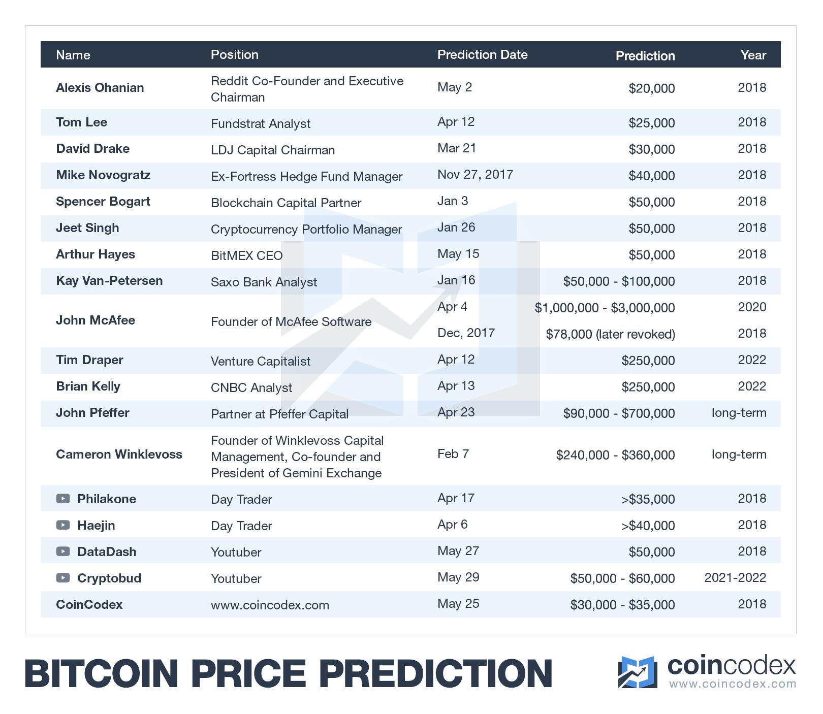 bitcoinpredictions2018