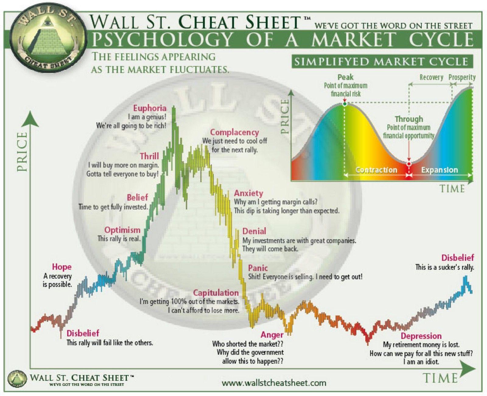 Wall street market psychology